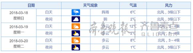 金沙网上娱乐赌场:下周山东天气:前三天局地阴雨绵绵,最高温难超20℃