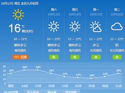 冷空气过境临沂气温逐步回升 低温回归到10℃上下