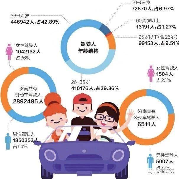 【关注】泉城女司机开车更靠谱