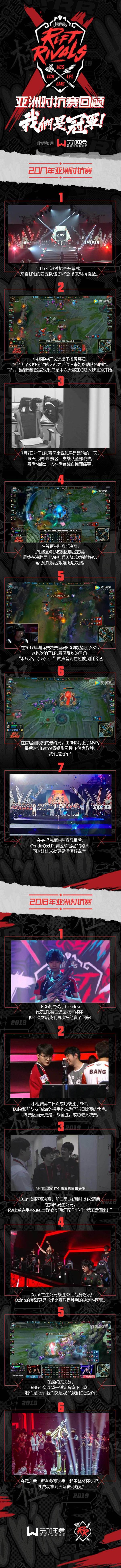 洲際系列賽亞洲對抗賽回顧長圖:我們是冠軍
