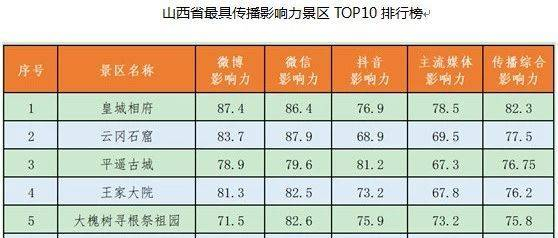 山西省最具传播影响力景区TOP10排行榜