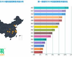 武汉:人才争夺的赢家!19届留汉毕业生薪酬破6K