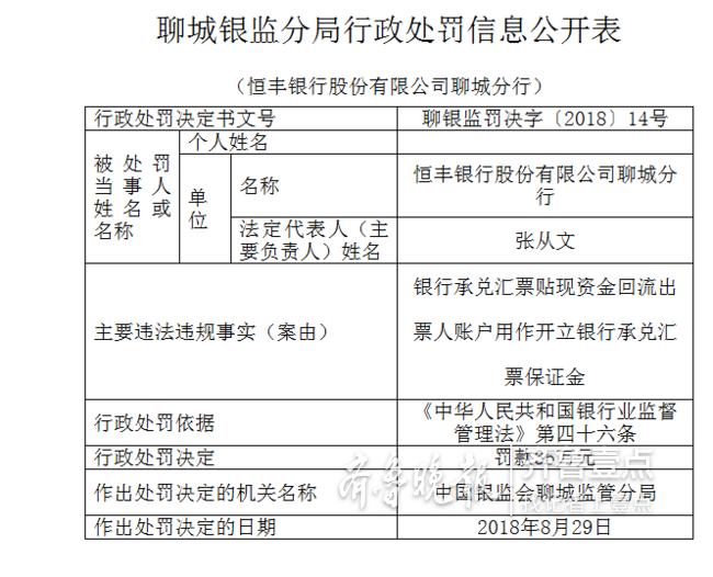 恒丰银行聊城分行因违法违规被罚款35万元