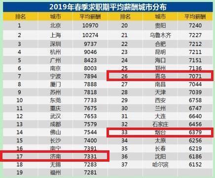 2019春季招聘薪酬榜单发布:济南7331元,你达标