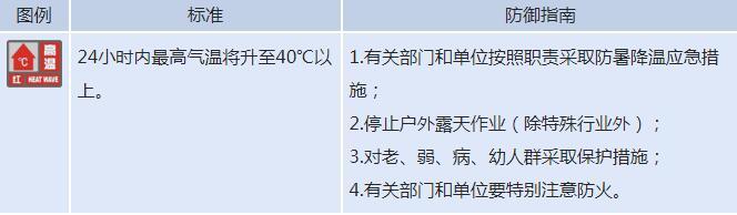 菏泽天气预报:发布高温红色预警信号 最高气温将升至40℃以上