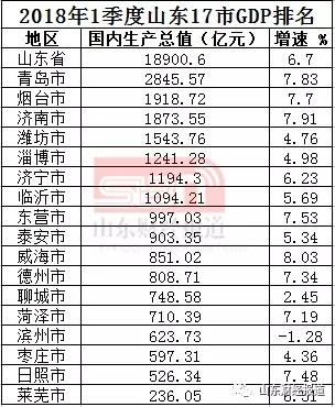 烟台2018年gdp_山东137个县市、区2018一季度GDP排列